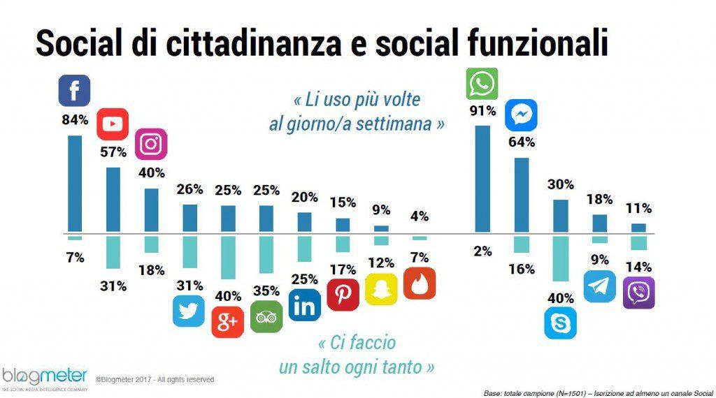 social di cittadinanza