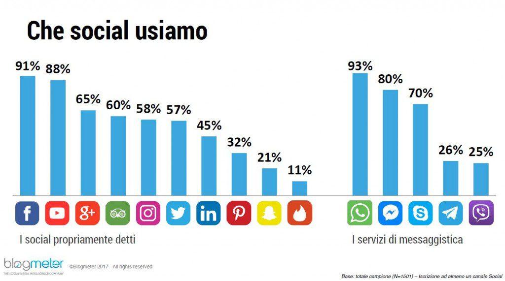 social network più utilizzati in Italia