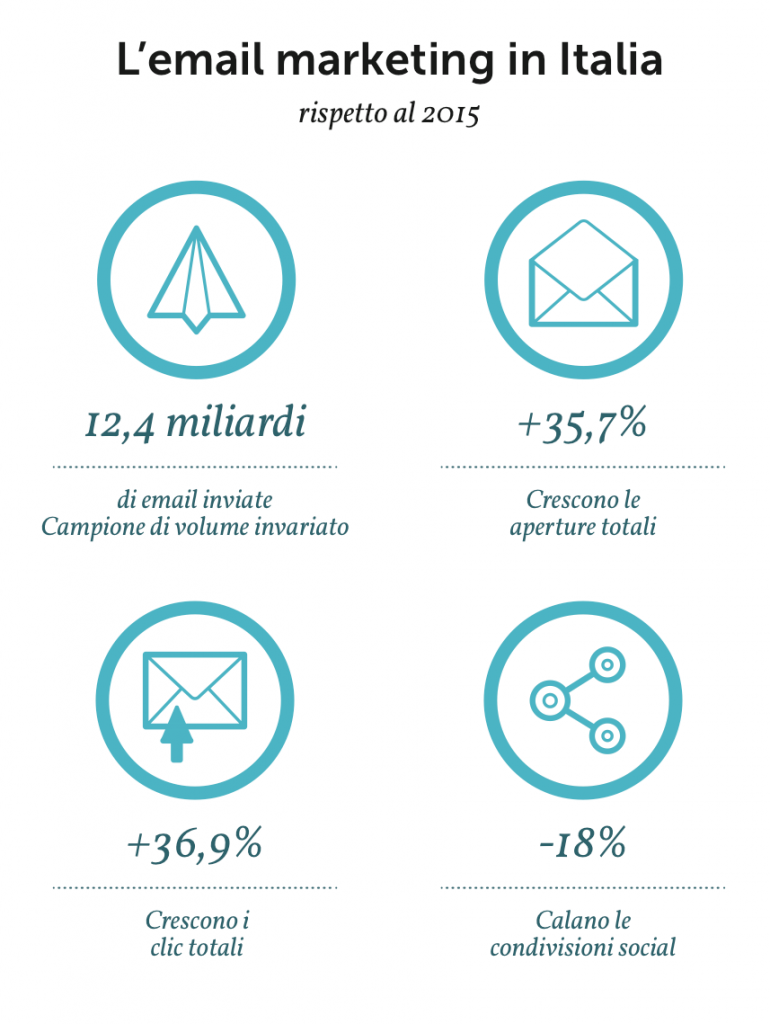 email marketing in Italia